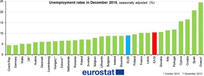 Image: Twitter / Eurostat