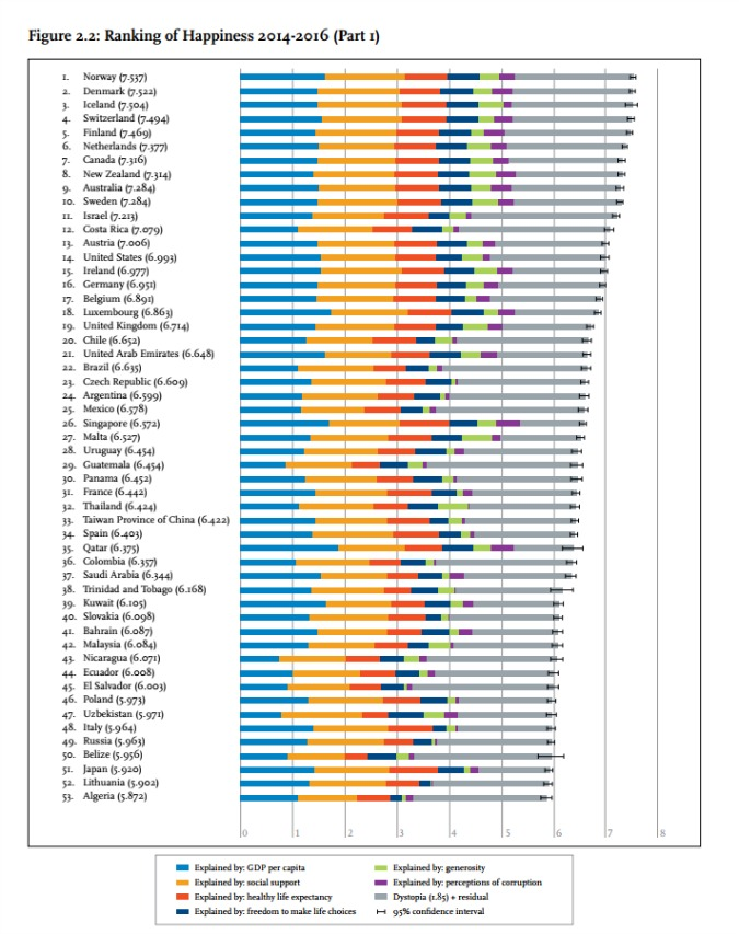 Table: worldhappiness.report