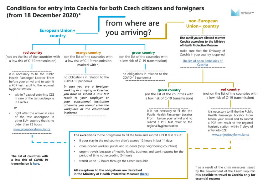 Conditions for entry to the Czech Republic via Czech Ministry of the Interior