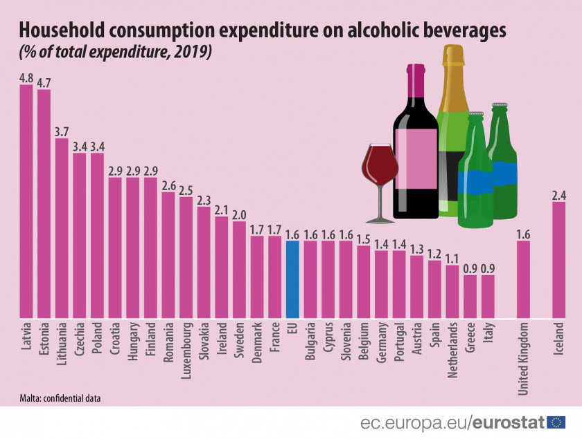 Household expenditure on alcohol via Eurostat